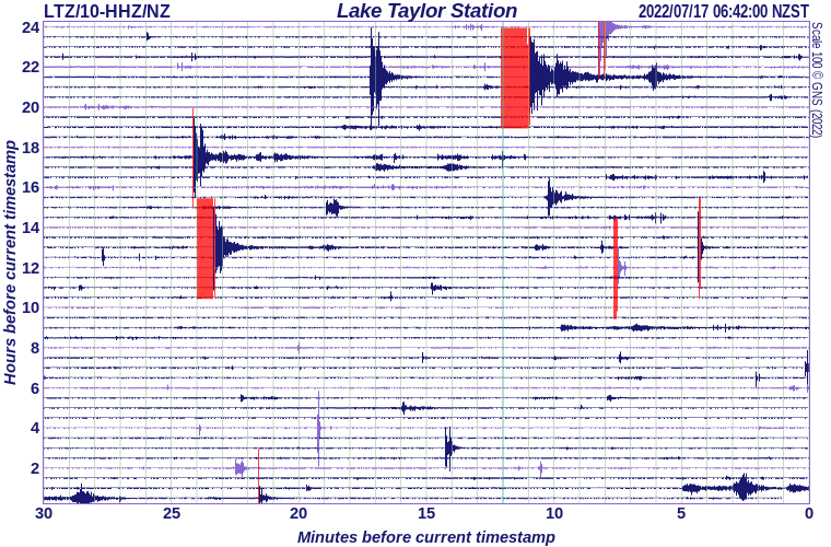 Lake Taylor Station, Arthur's Pass