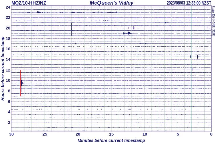 McQueens Valley, Banks Peninsula, Canterbury