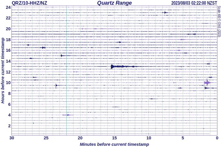 Quartz Range, north west Nelson