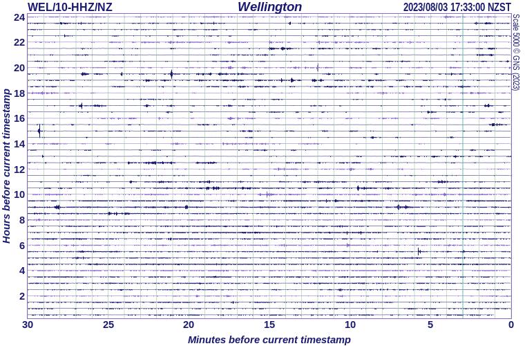 Wellington seismograph