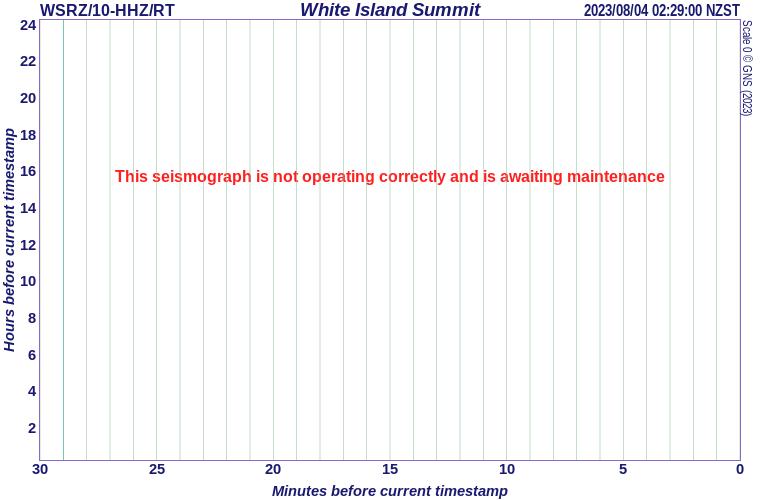 White Island summit, Bay of Plenty