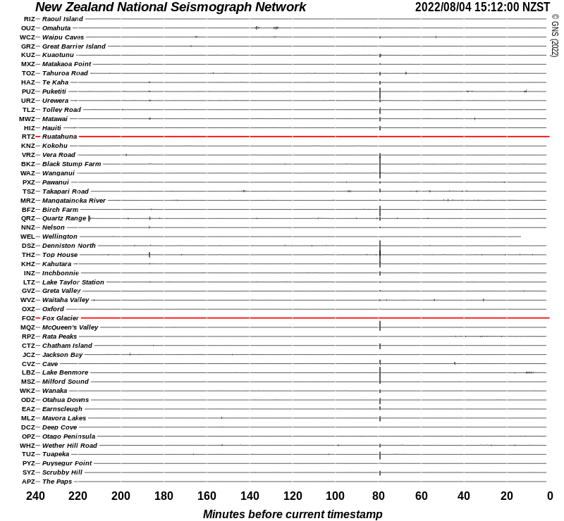 Four hours of traces from the national seismic network.